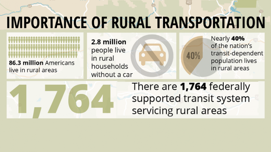Statistics about rural transportation