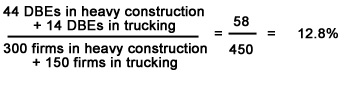 Figure: 44 DBEs in heavy construction plus 14 DBEs in trucking divided by 300 firms in heavy construction plus 100 firms in trucking equal 58 divided by 450 which equals 12.8 percent
