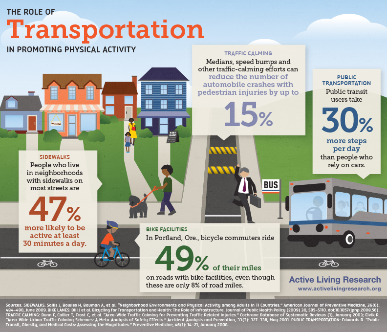 Infographic showing the connection between transportation infrastructure and physical activity