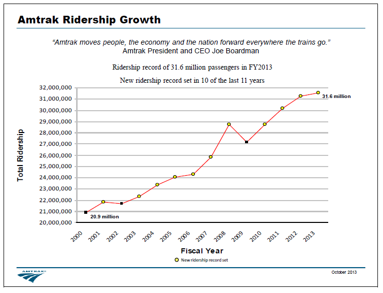 Amtrak Ridership Growth chart