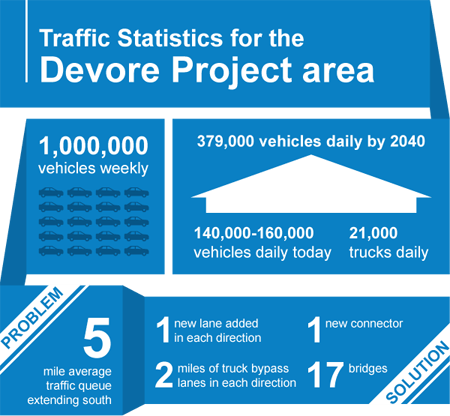 Infographic of traffic statistics fro the Devore Interchange
