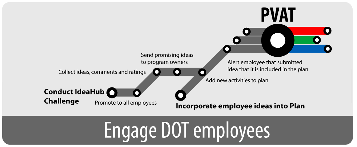 Image that depicts the process DOT used to engage employees  through PVAT and IdeaHub.