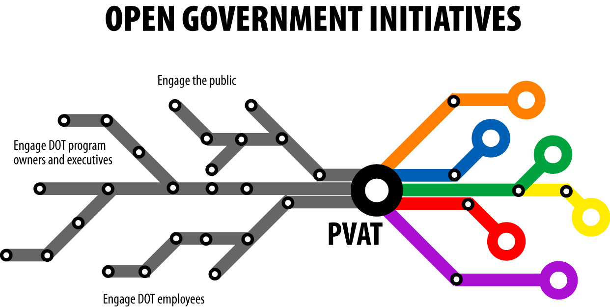 Diagram identifying how the PVAT allowed DOT to explore ideas for the plan from specific audiences: employees at large, the general public, and program owners.