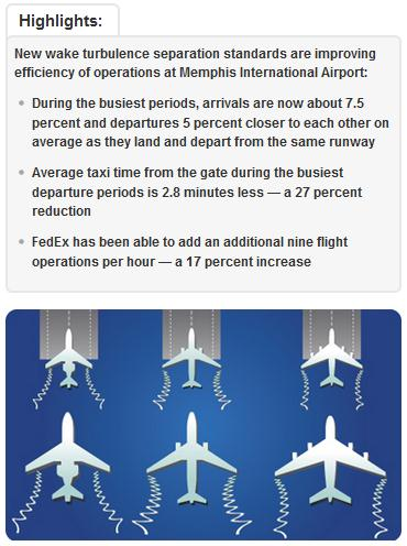 Graphic highlighting efficiency improvements at Memphis International