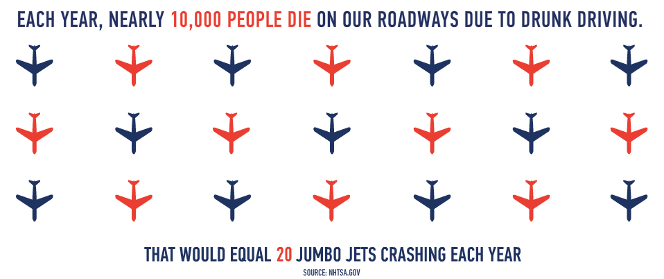 Graphic of airplanes stating Each year nearly 10,000 people die on our roadways due to drunk driving. That would equal 20 jumbo jets crashing each year.