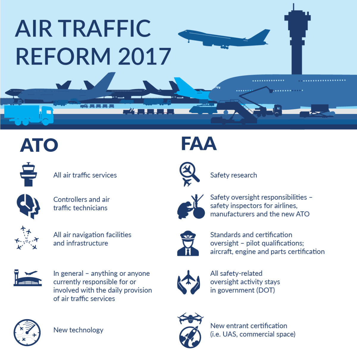 infographic for FAA and ATC