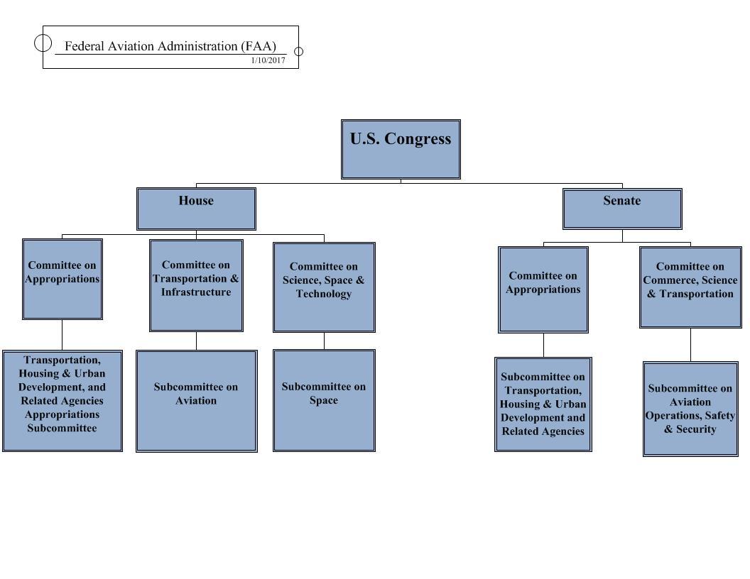 Understanding the FAA | US Department of Transportation