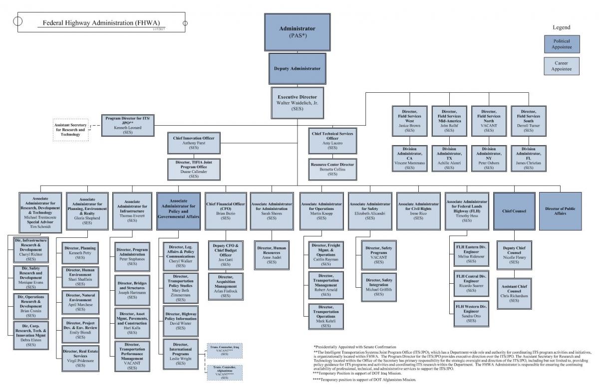 Understanding Federal Highway Administration Fhwa Us Department Of Transportation
