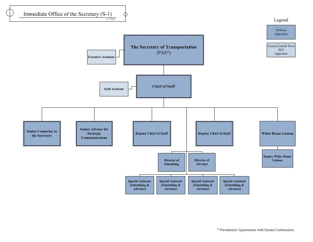 Understanding the Office of the Secretary (S-1) | US