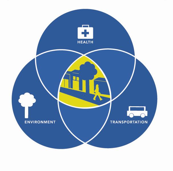 venn diagram health, environment, and transportation image