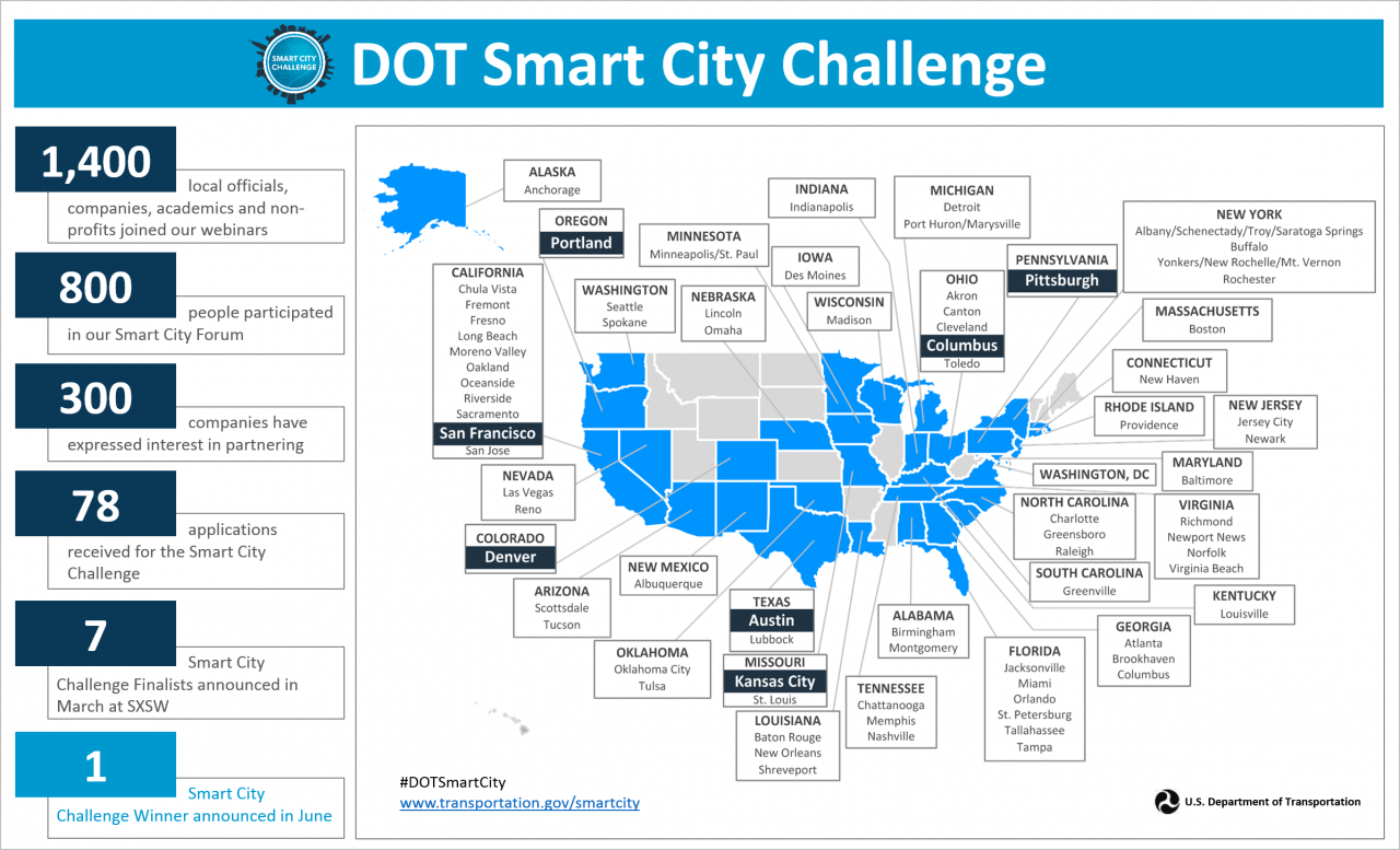 Map of seven Smart City Challenge Finalists