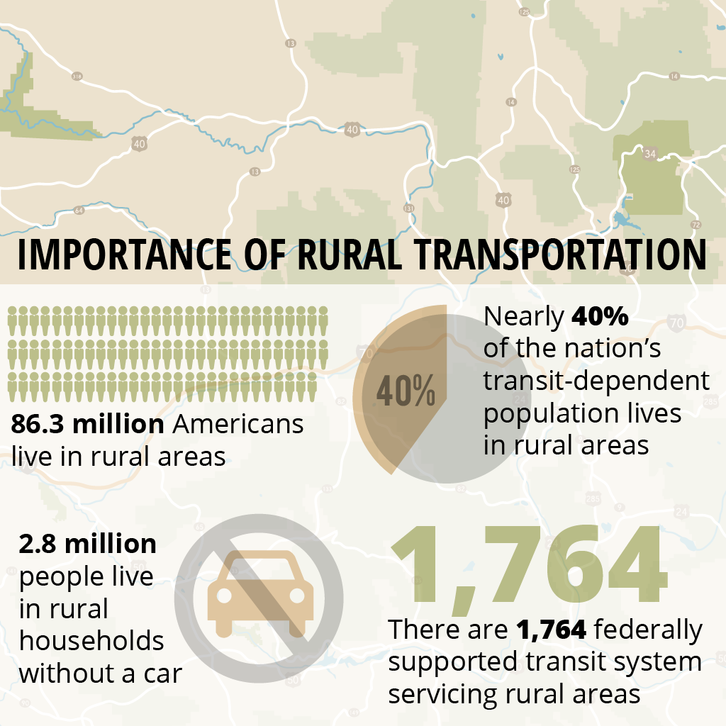 Importance of Rural Transportation