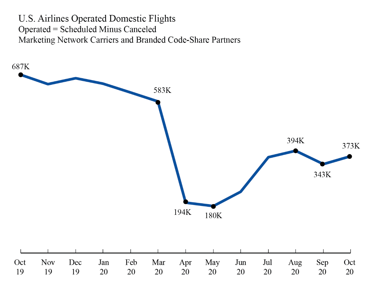U.S Airlines Operated Domestic Flights chart