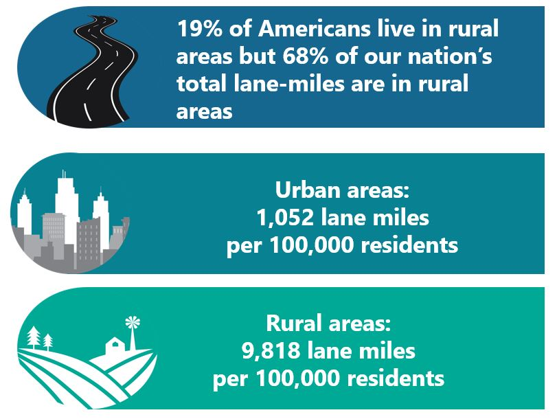 Graphic listing rural transportation statistics. 19% of Americans live in rural areas but 68% of our nation's total lane miles are in rural areas. Urban areas: 1,052 miles per 100,000 residents. Rural areas: 9,818 lane miles per 100,000 residents.