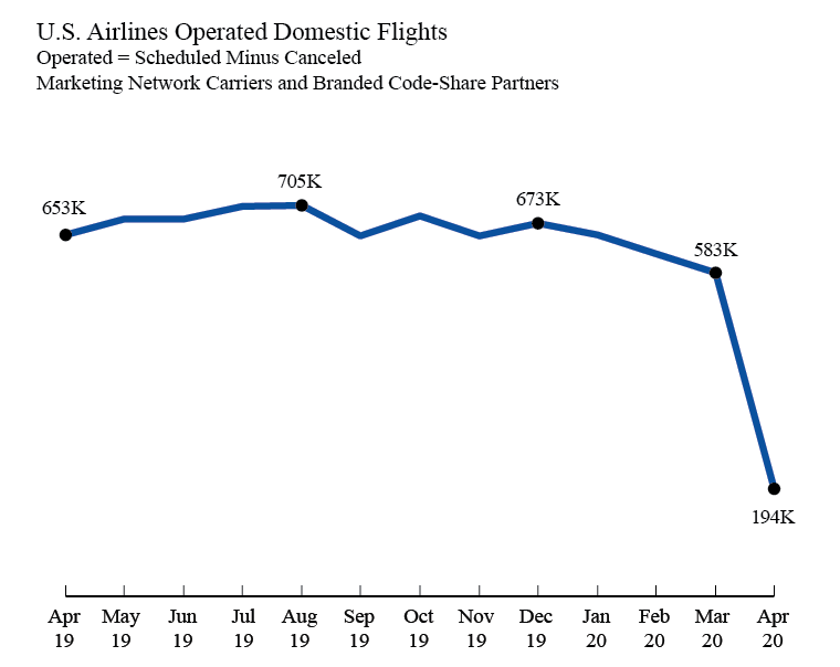 U.S. Airline Operated Domestic Flights Data Line Graph April 2020