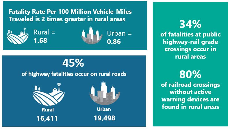 Fatality Rate Per 100 Million Vehicle-Miles Traveled is 2 times greater in rural areas. Rural=1.68 Urban= 0.86. 45% of highway fatalities occur on rural roads. Rural= 16,411 Urban= 19,498. 34% of fatalities at public highway-rail grade crossings occur in rural areas. 80% of railroad crossings without active warning devices are found in rural areas.
