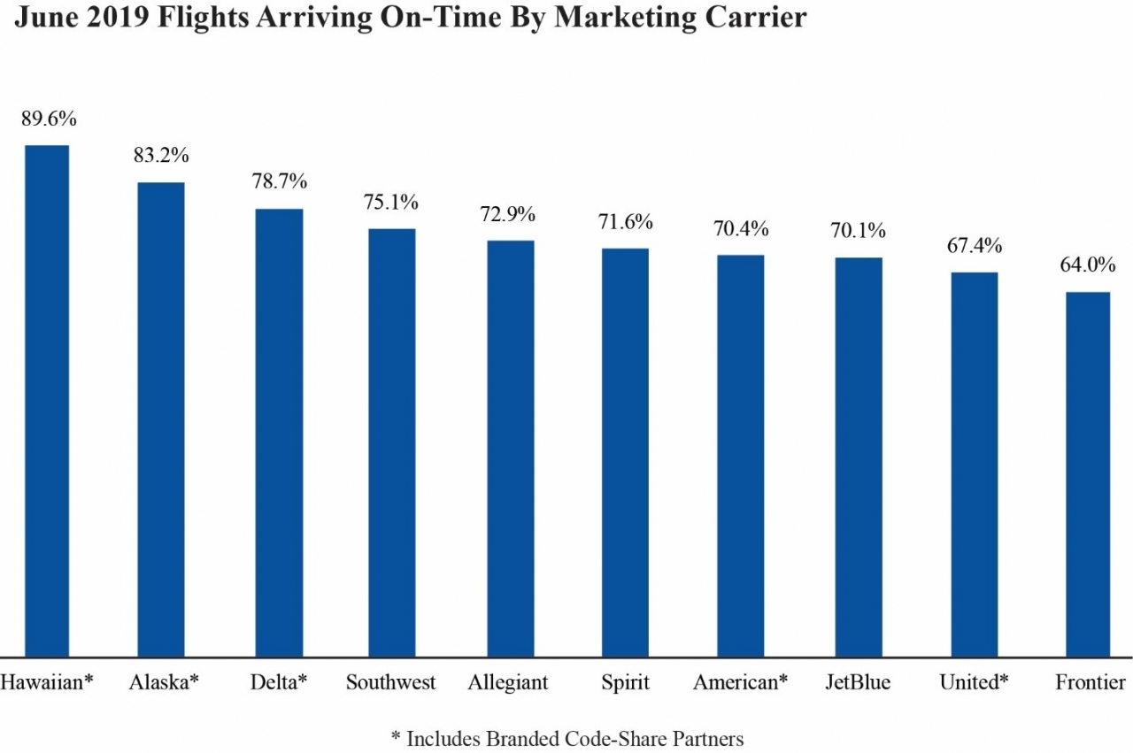 Graph of June 2019 Flights Arriving On-Time By Marketing Carrier