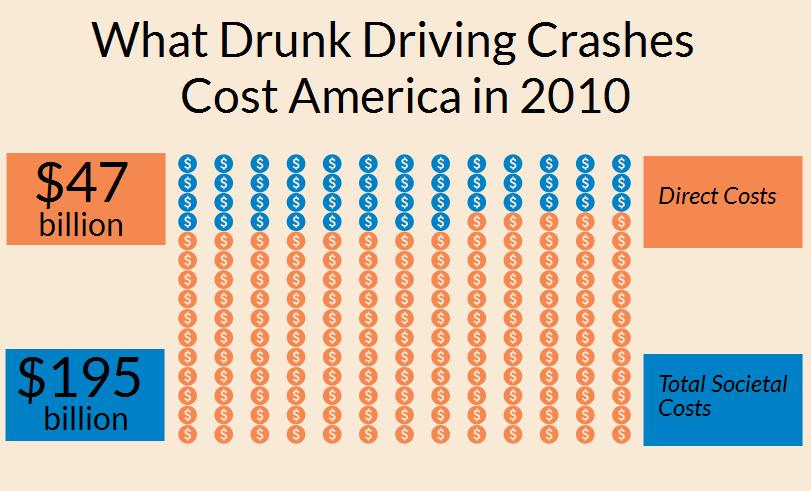 Infographic indicating that drunk driving crashes in 2010 cost society $195 billion