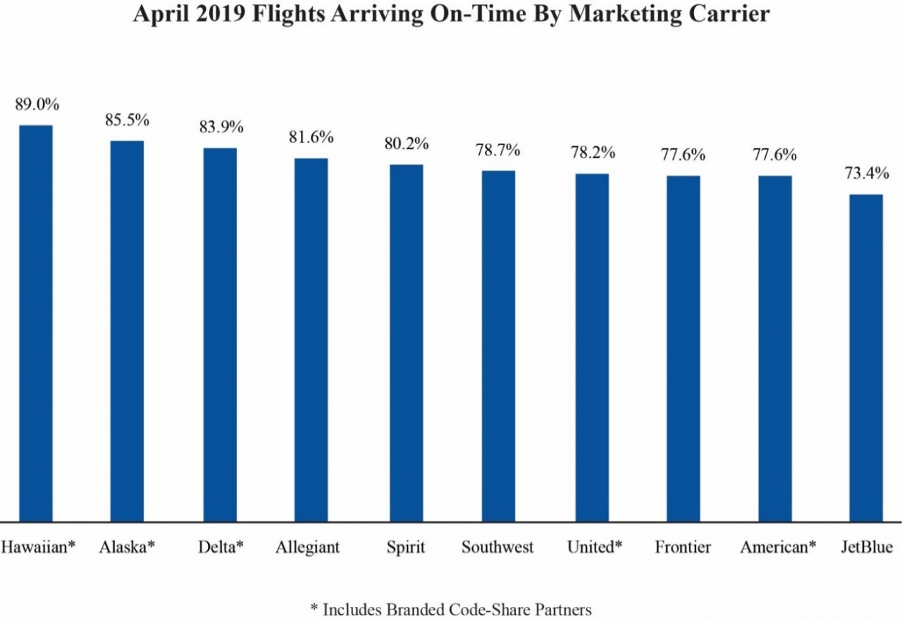 """April 2019 Flights Arriving On-Time By Marketing Carrier"" Graph"