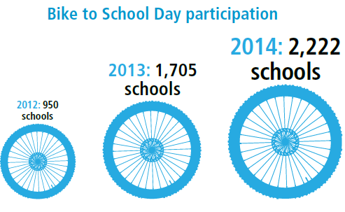 Bike to school day participation statistics over time