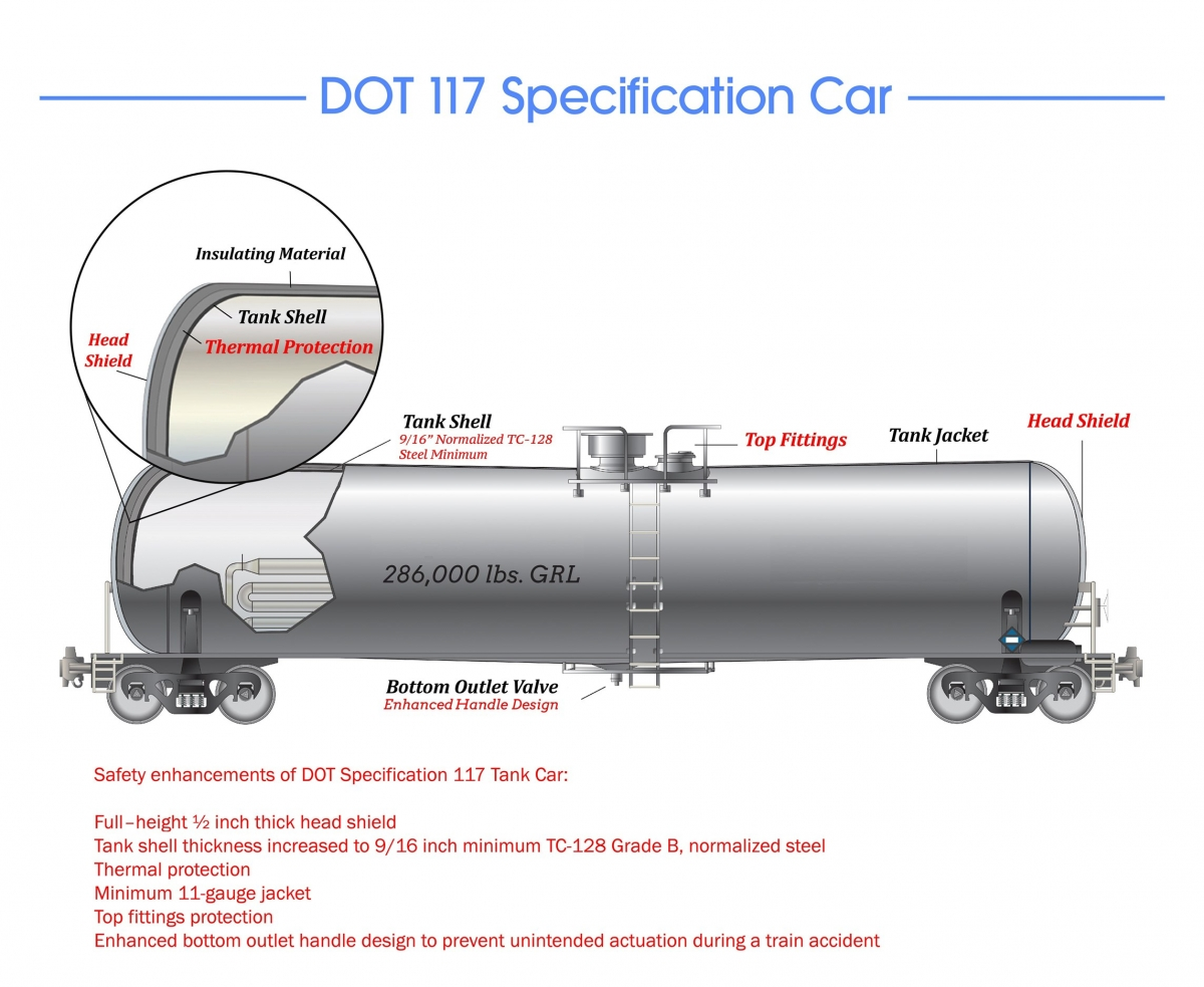 FRA: Rail Industry Is Meeting Safer Tank Car Standards