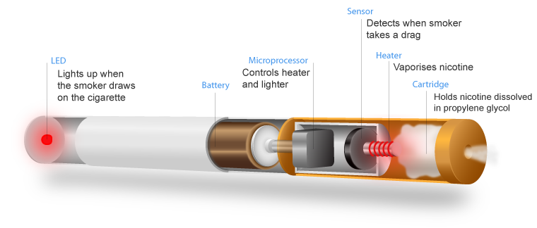 e cigarette circuit diagram wiring diagram Electronic Cigarettes e cigarettes, deemed flight safety risk, banned from checked bagse cigarette schematic drawing