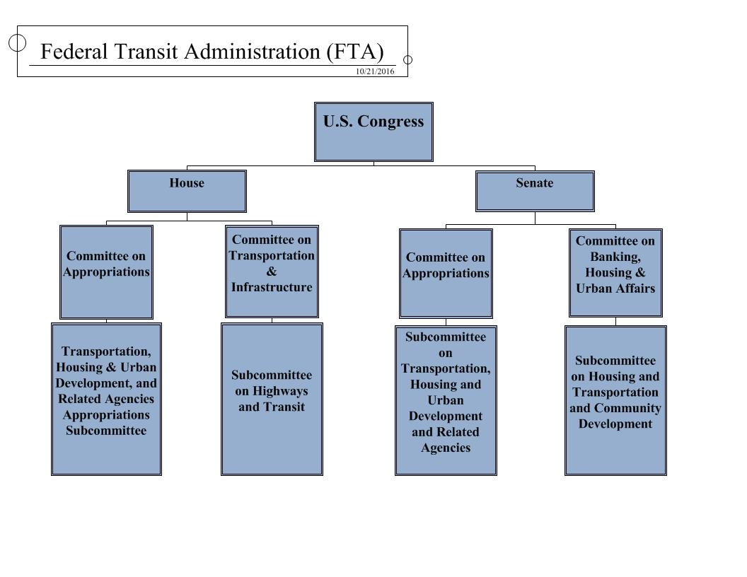 Congressional Process | US Department of Transportation