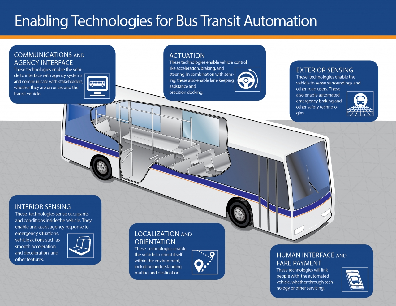 Bus Graphic with highlighted automation features