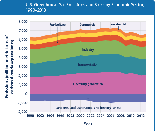 U.S. greenhouse gas emissions by economic sector from 1990 to 2013