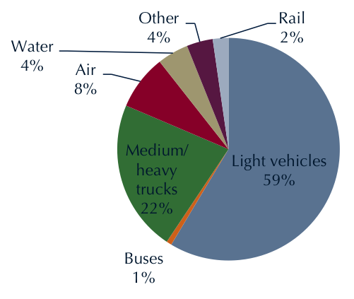 Greenhouse gas emissions by mode of transportation,  2012