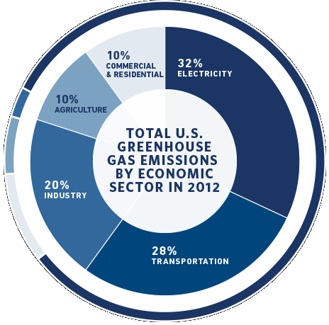 Pie chart of U.S. greenhouse gas emissions by economic sector, 2012