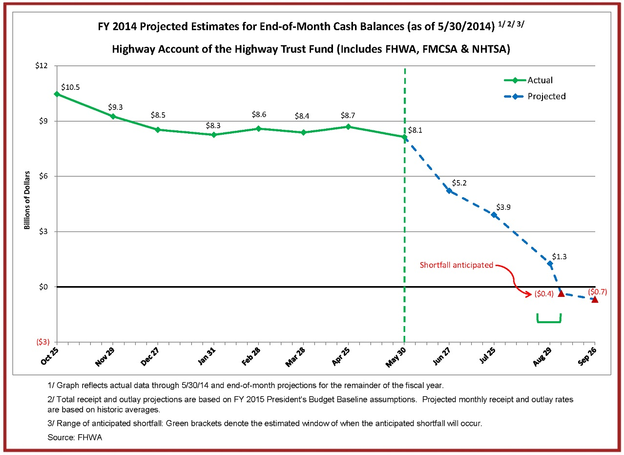 Graph depicting the Highway Account end-of-month balances actual and projected for 2014