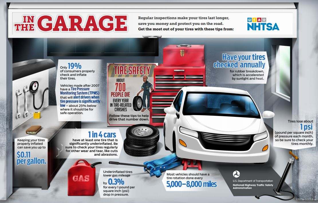 In the Garage Tire Tips Infographic