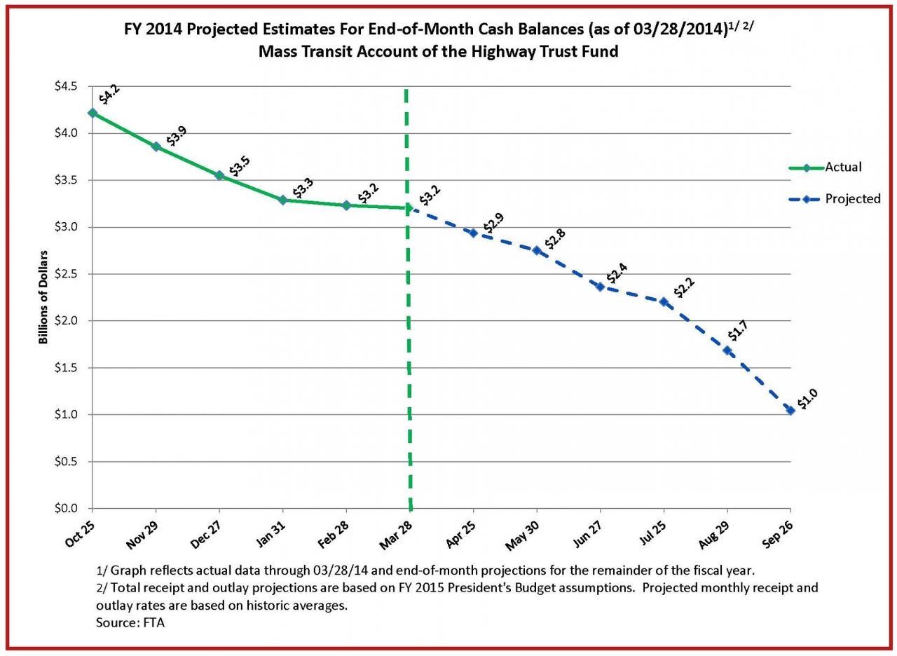 Chart depicting month end balances of the Mass Transit Account, actual and predicted for F.Y. 2014