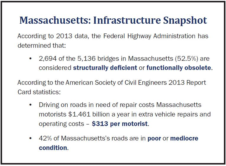 Data on Massachusetts showing 52% of bridges in need of attention