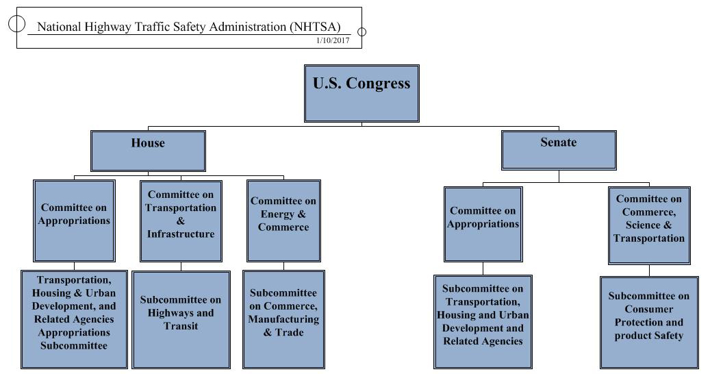NHTSA Committees of Jurisdiction Committees Only
