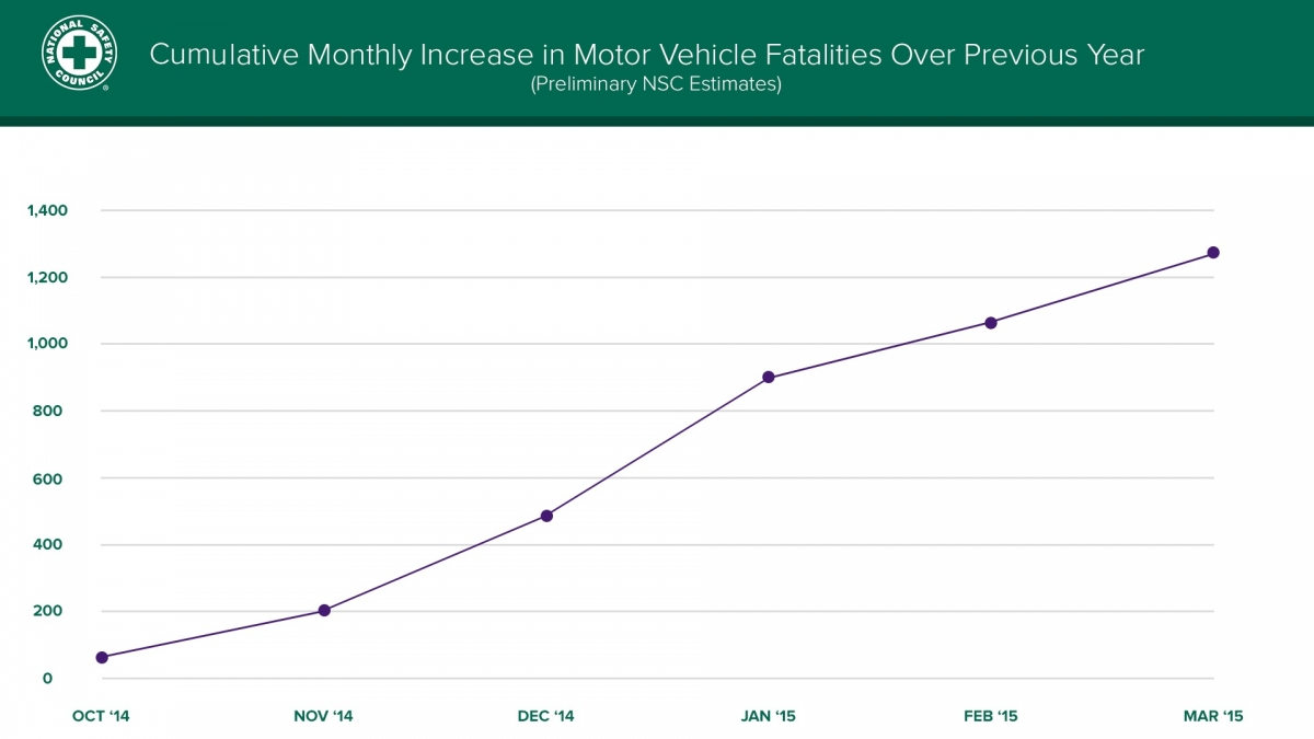 Cumulative monthly increase in motor vehicle fatalities