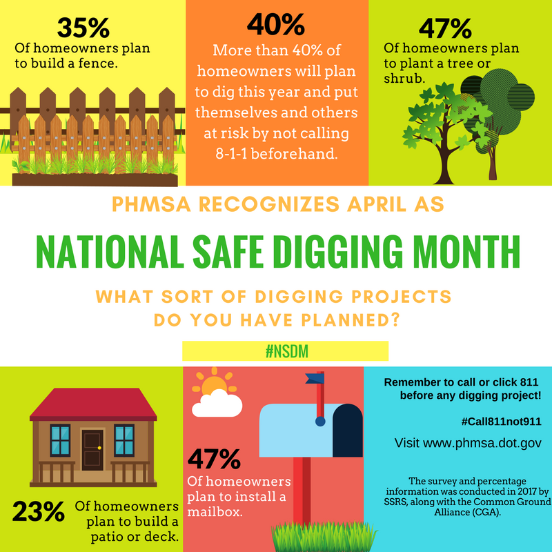 National Safe Digging Month consumer home project statistics