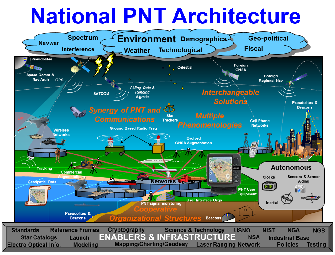National PNT Architecture Chart