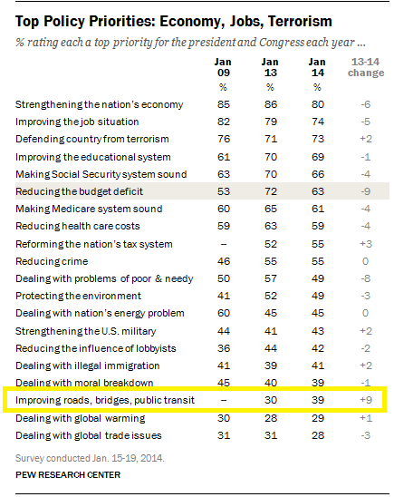 Pew chart on voters' top policy priorities, from January 27 Washington Post