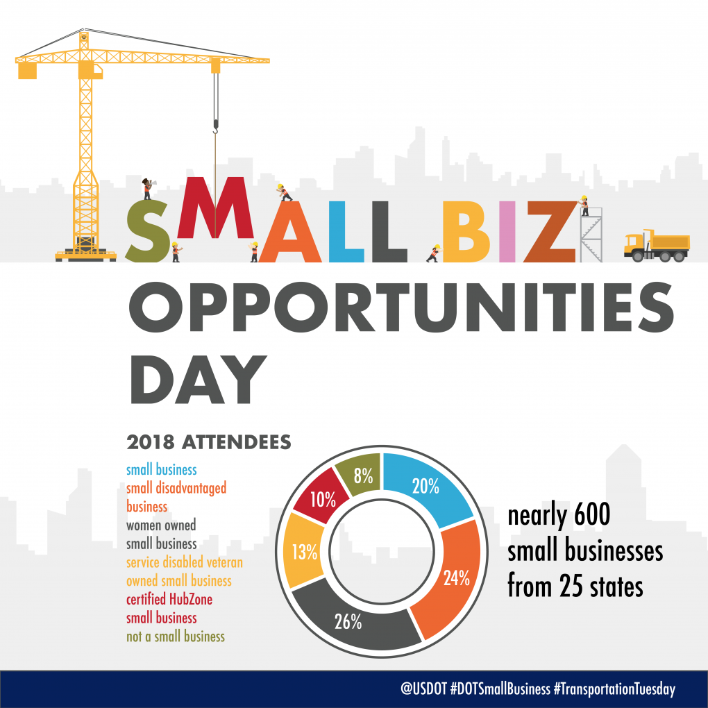Small Business Opportunities Day Attendee statistics