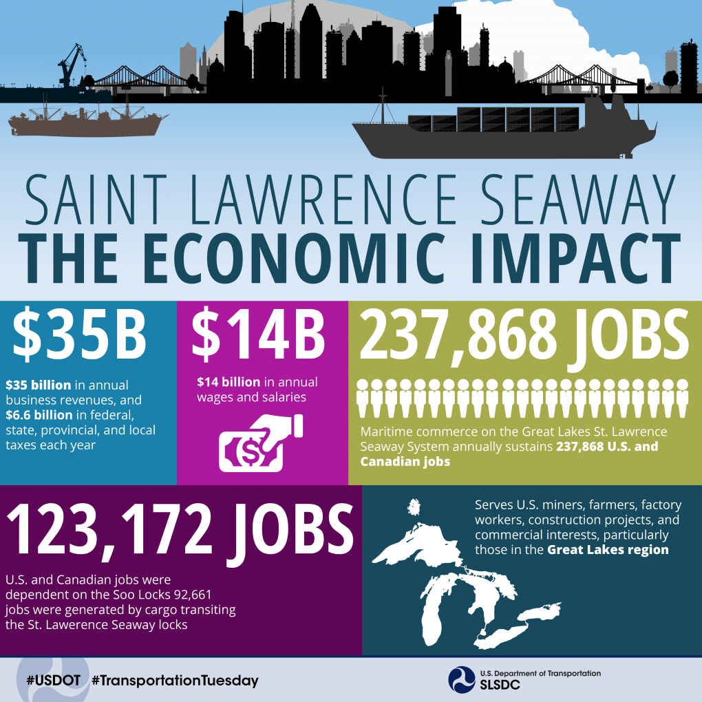 Saint Lawrence Economic Impact Study Numbers