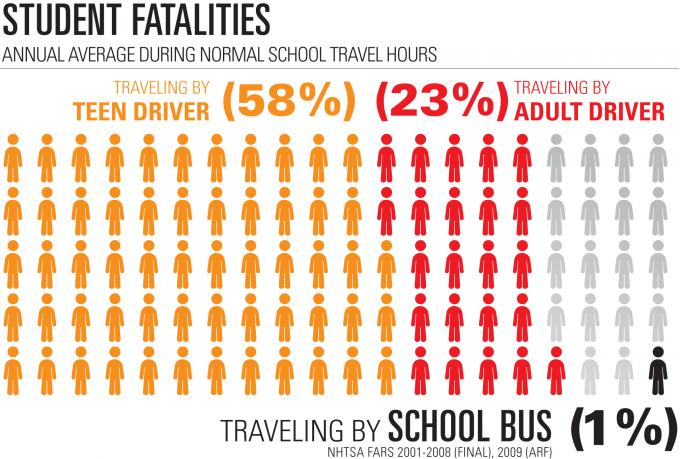 Infographic depicting the low fatality rate for students riding school buses
