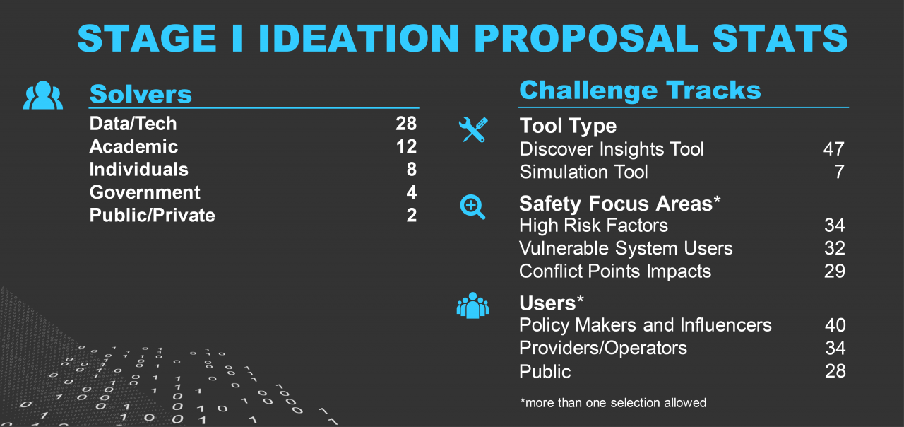 Stage I Ideation Proposal Stats. Solvers: Data/Tech, 28; Academic, 12; Individuals, 8; Government, 4, Public/Private,2. Challenge Track Tool Type: Discover Insights Tool, 47; Simulation Tool, 7. Challenge Track Safety Focus Area*: High Risk Factors, 24; Vulnerable System Users, 32; Conflict Points Impacts, 29. Challenge track Users*: Policy Makers and Influencers, 40; Providers/Operators, 34; Public, 28. *More than one selection allowed.