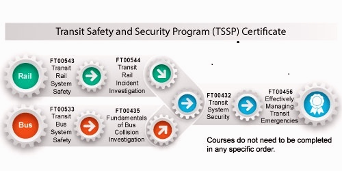 Transit Safety and Security Program (TSSP) Certificate | US