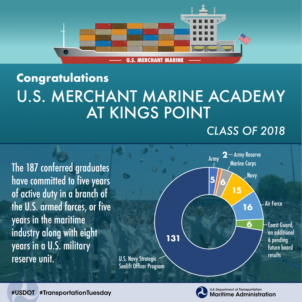 U.S. Merchant Marine Academy class of 2018 Graduates by Military Service Branch