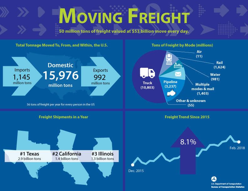North American Freight Shipping numbers from 2015 to 2018 graphs