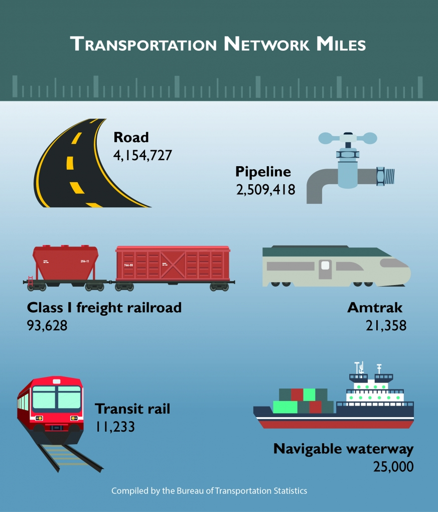 Tranportation Network miles chart my mode
