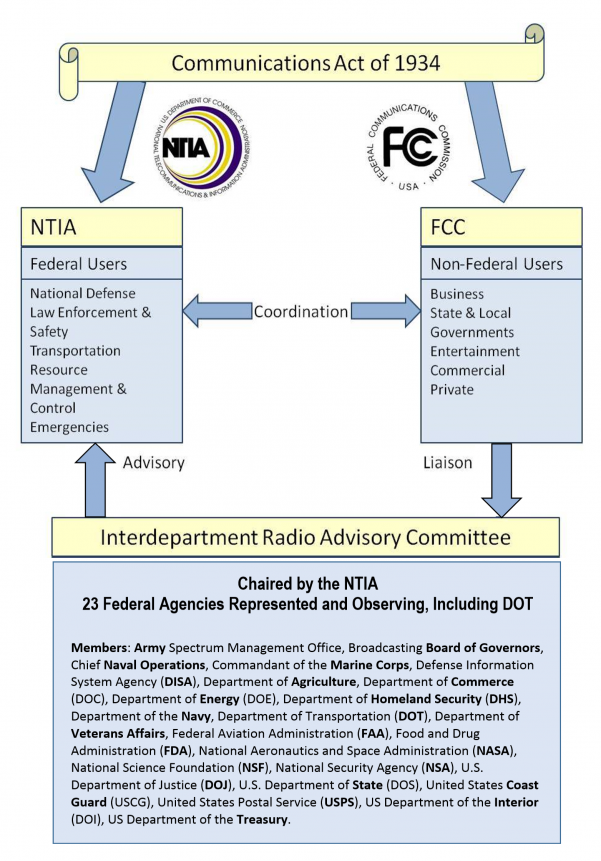 Diagram showing the DOT as a part of National Spectrum Management