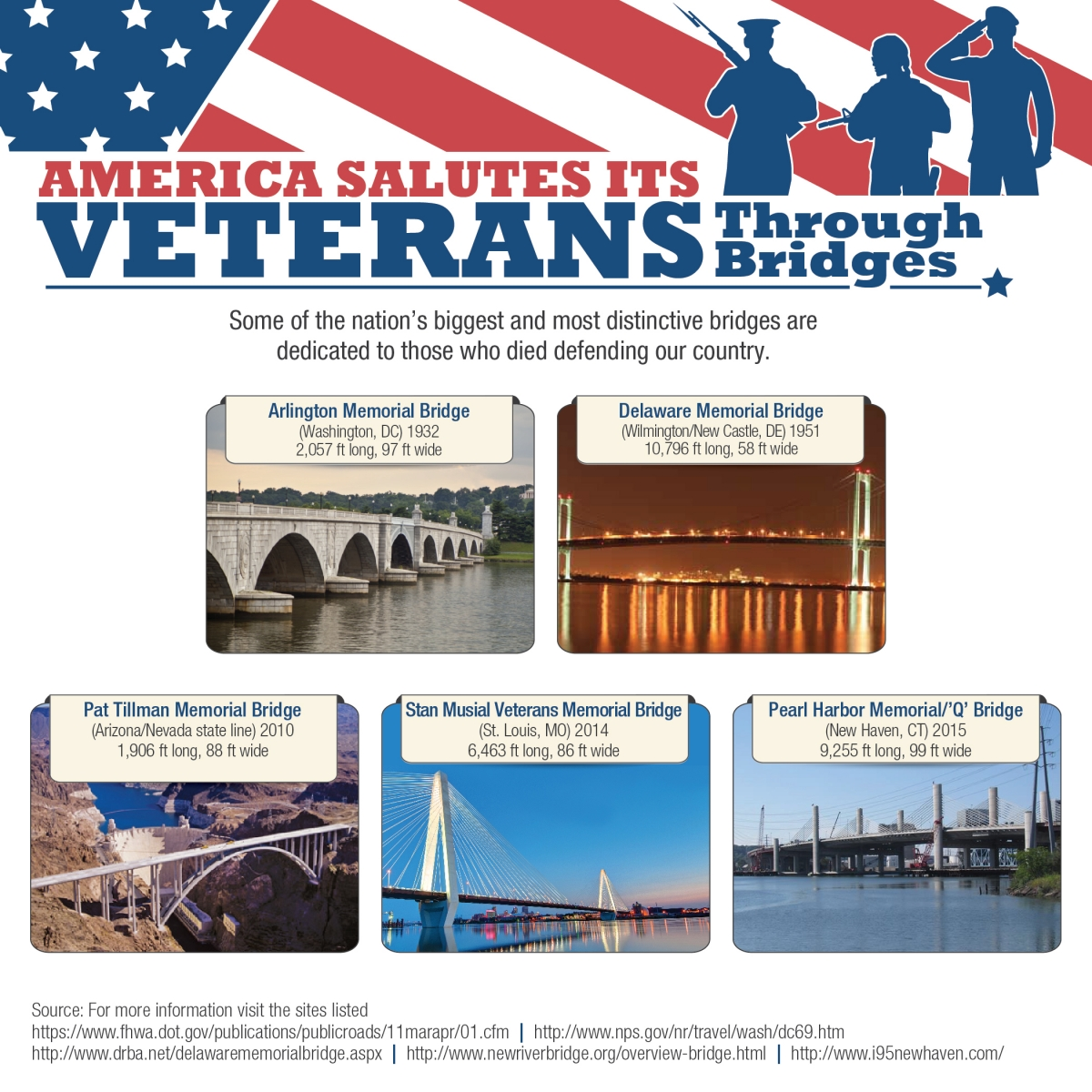 five bridges named in honor of America's Veterans